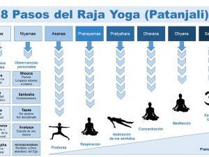 Los 8 pasos del Yoga